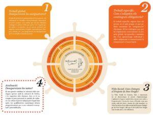 infografia timo + 4 punts horitzontal